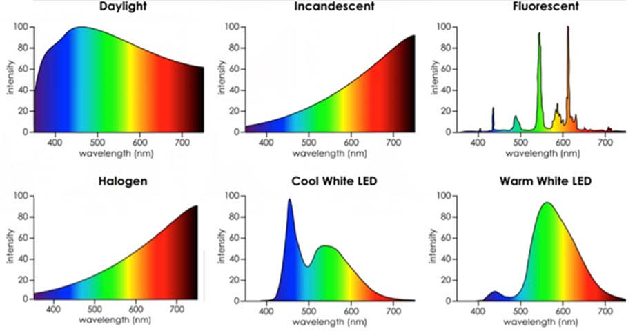 6 graphs showing spectral lines form different light sources